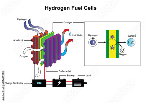 Hydrogen is a chemical element with chemical symbol h and atomic hydrogen is a chemical element with chemical symbol h and atomic number 1 with an urtaz Choice Image