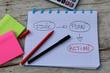 cahier idée, plan, action 12082016