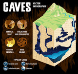 Underground river with waterfall flowing in karst cave. Cave formation and development - vector infographic.