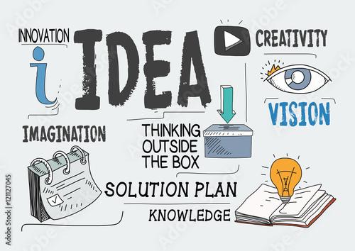 Ideas Concept