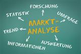 Marktanalyse Konzept auf grüner Kreidetafel