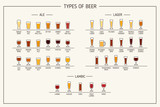 Fototapety Types of beer. Various types of beer in recommended glasses. Vector illustration