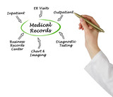 Medical Records ..