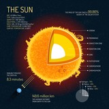 The Sun detailed structure with layers vector illustration. Outer space science concept banner. Infographic elements and icons. Education poster for school.