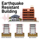 earthquake resistant structure contrast diagram, Seismic Resistance, Vibration Control and Base Isolation