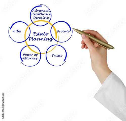 Poster Estate Planning
