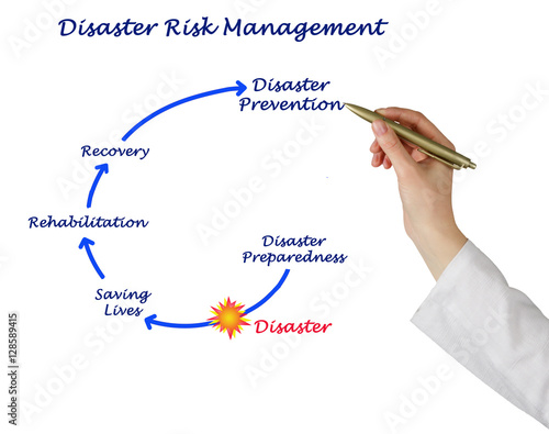 Poster Disaster Risk Management