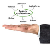 Legacy Application