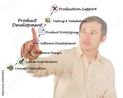 Poster Product Development