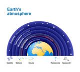 Earths atmosphere. with Ozone layer.