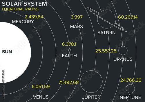 Fototapeta Sistema solare, pianeti diametro e grandezze, dimensioni e orbite