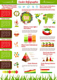 Easter holiday infographics with map, chart, graph