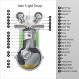 Fototapety Basic engine design.