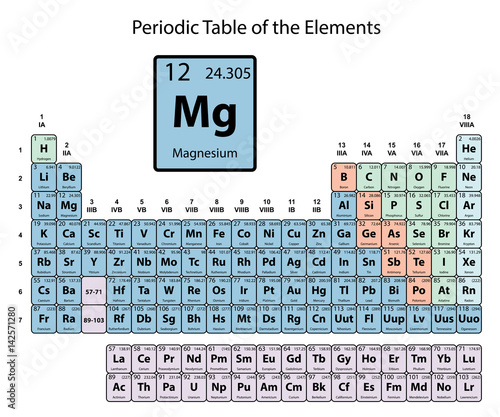 Magnesium big on periodic table of the elements with atomic number magnesium big on periodic table of the elements with atomic number symbol and weight with urtaz Image collections