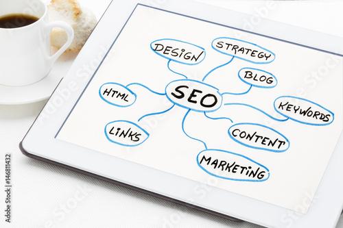 SEO - search engine optimization mind map