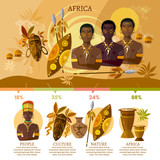 Travel to Africa infographic. People, African tribes, ethnic masks, drums. Culture and traditions of Africa vector concept - 159158063