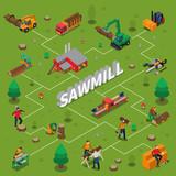 Sawmill Timber Mill Lumberjack Isometric Flowchart