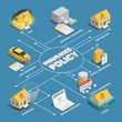 Insurance Policy Isometric Flowchart Poster