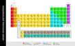 Chemia. Układ okresowy pierwiastków, tablica Mendelejewa – Ai CS_10