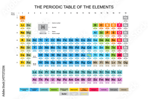 Complete colorful periodic table of the elements buy photos ap complete colorful periodic table of the elements urtaz