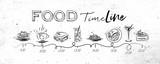 Food tasty timeline - 178619048