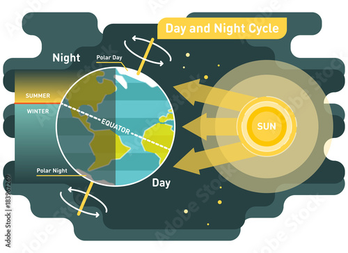 24 hours day and night cycle diagram, graphic vector illustration with sun and planet earth