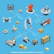 Automatic Warehouse Isometric Flowchart
