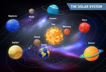 Planets on orbits around sun. Solar system