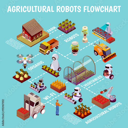 Robotised Husbandry Farm Flowchart - 192467002