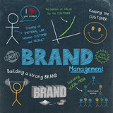 BRAND MANAGEMENT Flat Style Business Concept Icons - 195133290