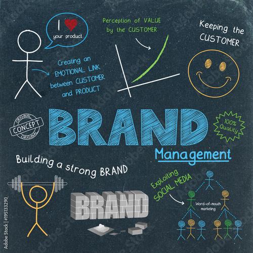 Fototapeta BRAND MANAGEMENT Flat Style Business Concept Icons