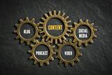 Content Marketing Komponenten