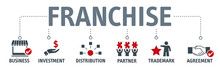 Banner Franchise Business Concept  Icons And Keywords Sticker
