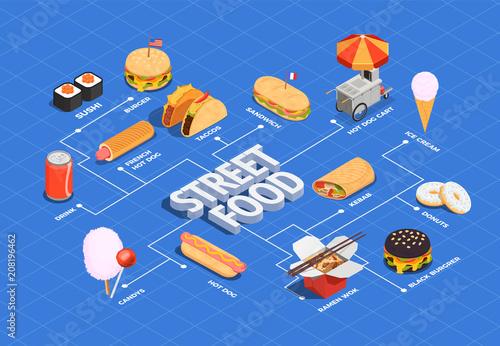 Street Food Flowchart - 208196462