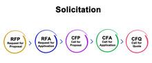 Process Of Solicitation Sticker