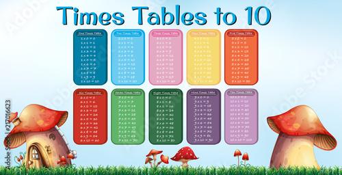 Fotobehang Kids Times table to ten mushroom poster