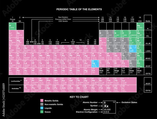 Periodic Table Chart Column Periodic Table Chart Periodic Table Of