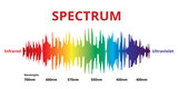 Visible Spectrum color, Electromagnetic Spectrum that Visible to the human eye, Sunlight color, infographic - 232004603