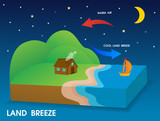 Land breeze. Cold wind blows from the coast to the sea at night. - 237577474