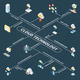 Cloud Technology Isometric Flowchart - 238007607