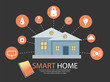 Smart home connected and control with technology devices through internet network. - Vector Illustration