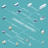 Driverless Vehicles Isometric Flowchart