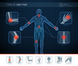 Types of joint pain infographic - 243462650
