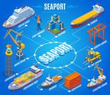 Seaport Isometric Flowchart