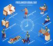 Freelancer Day Isometric Flowchart